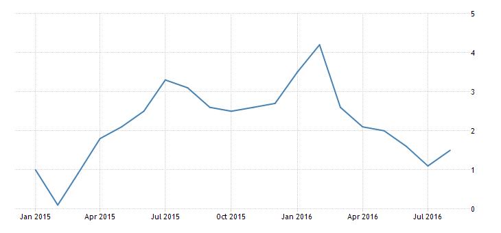 malaysia-inflation-cpi